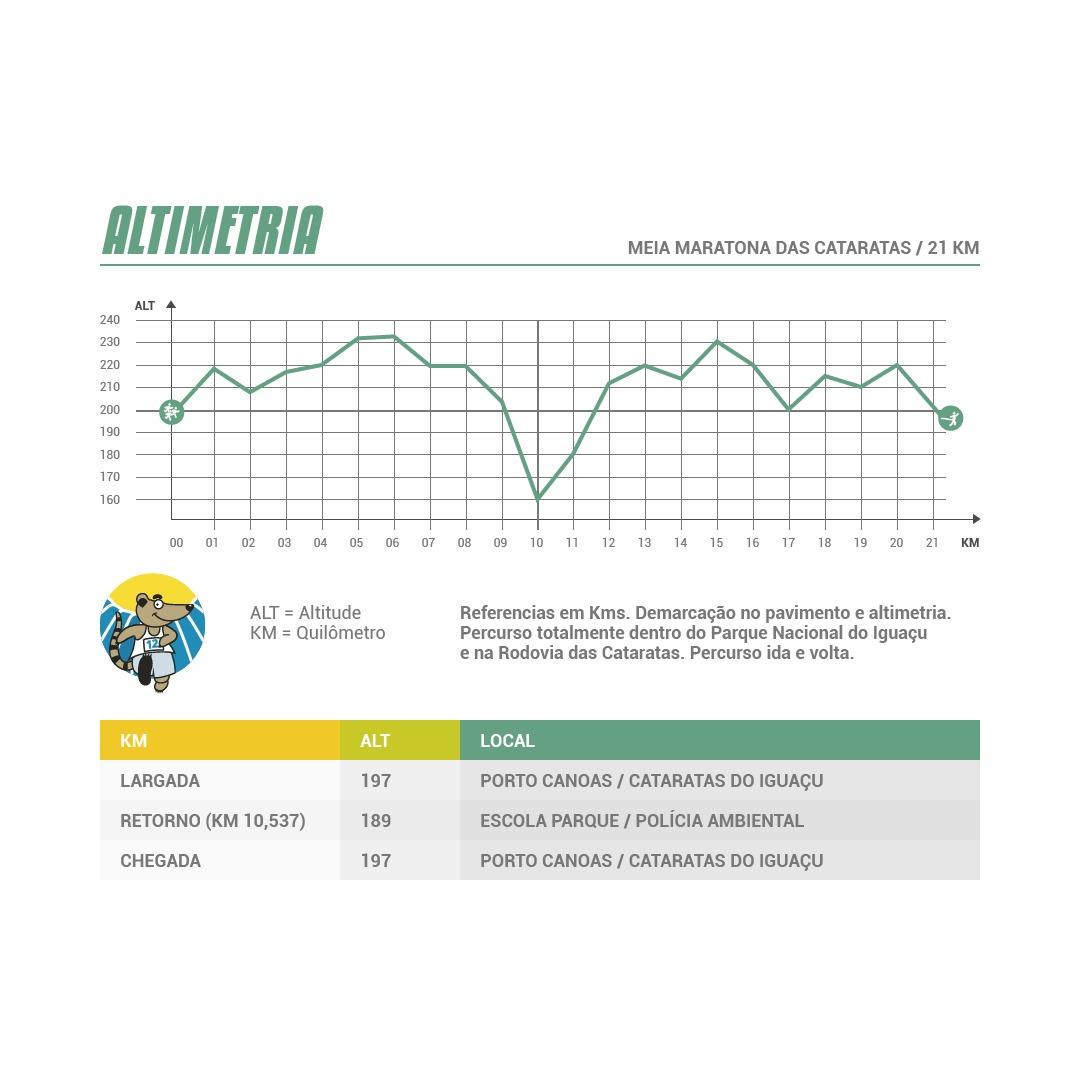 Altimetria - 12ª Meia Maratona das Cataratas