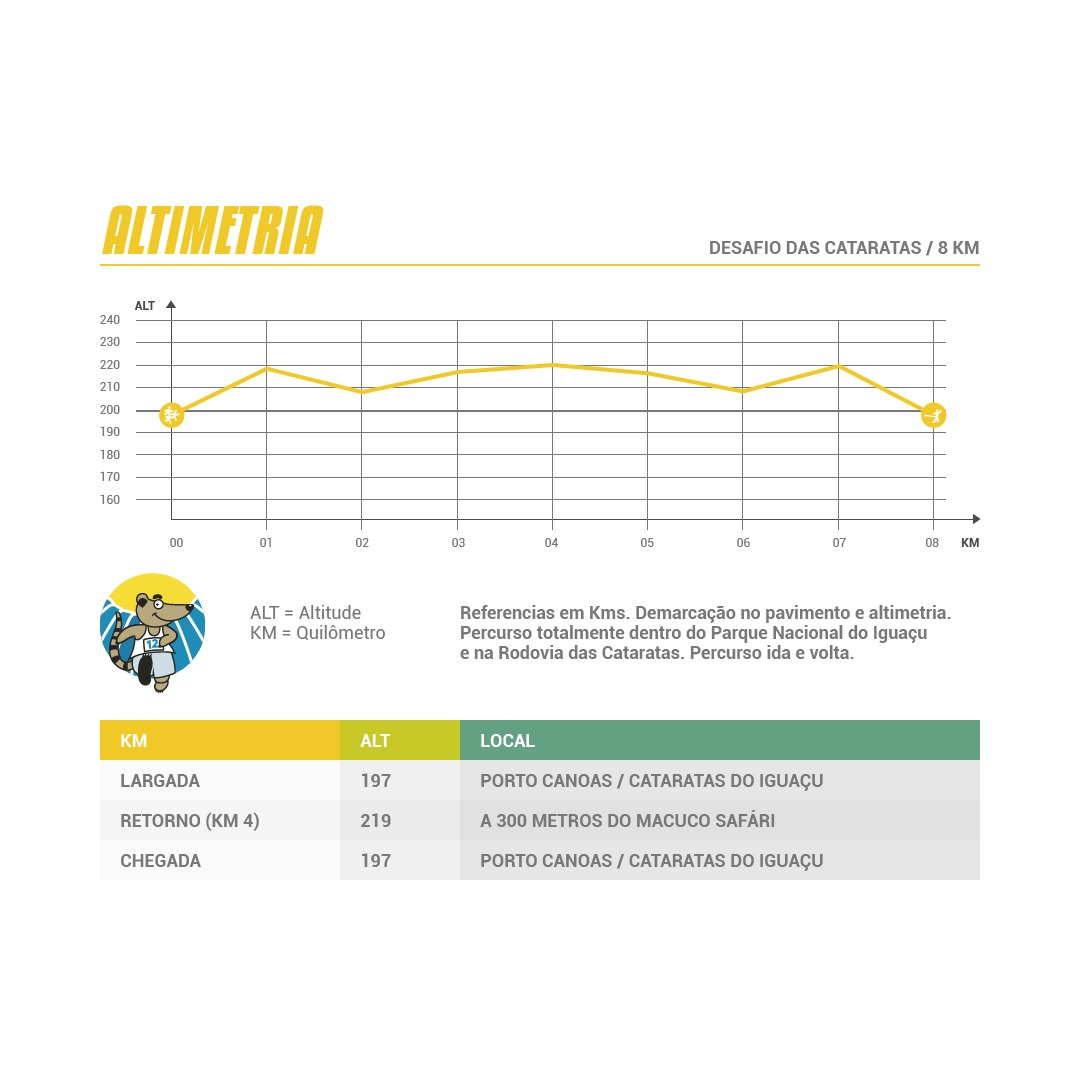 Altimetria - Desafio 8k das Cataratas